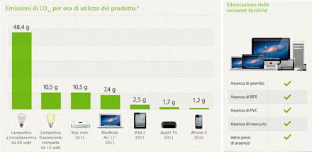 emissioni co2 e consumi prodotti apple