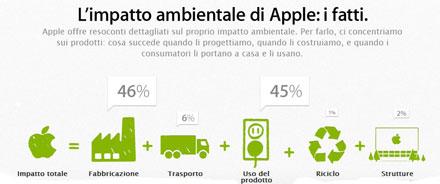 impatto ambientale apple